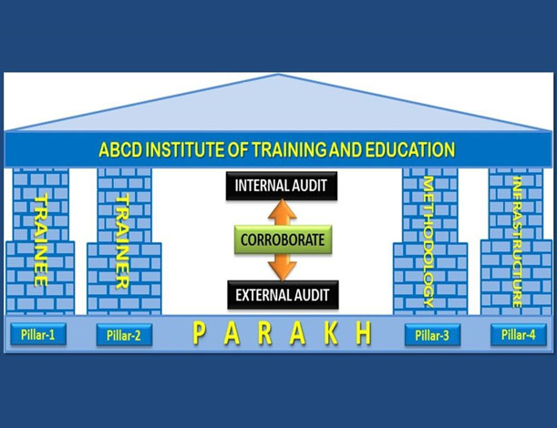 training-effectiveness-evaluation-module